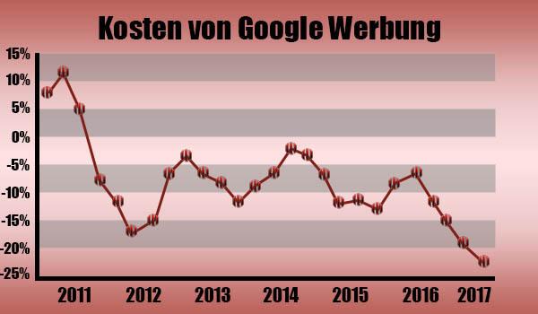 Kosten von Google Werbung